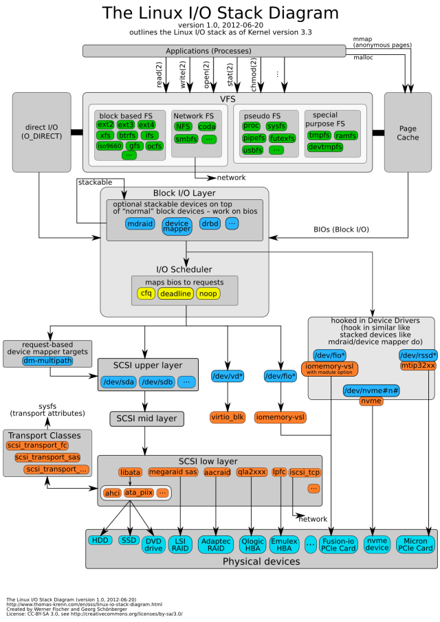 linux-io-stack-diagram_v1-01