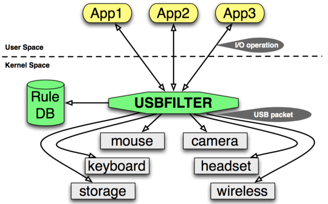 Making USB Great Again with USBFILTER – a USB layer firewall