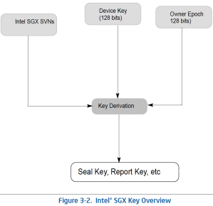 sgx-key
